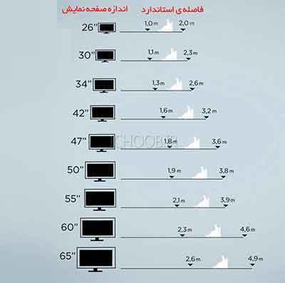 شکل4-جدولی تقریبی برای فاصله شما و تلویزیون